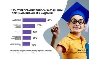 17% от програмистите са завършили специализирана IT академия