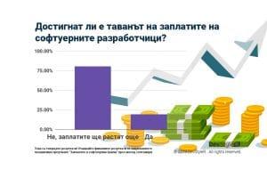 80% от IT специалистите смятат, че таванът на заплатите не е достигнат