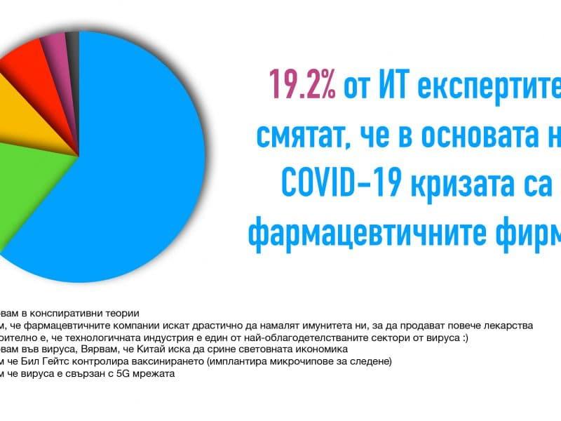 69.2% от хората в Тех индустрията не вярват в конспиративни теории около COVID-19